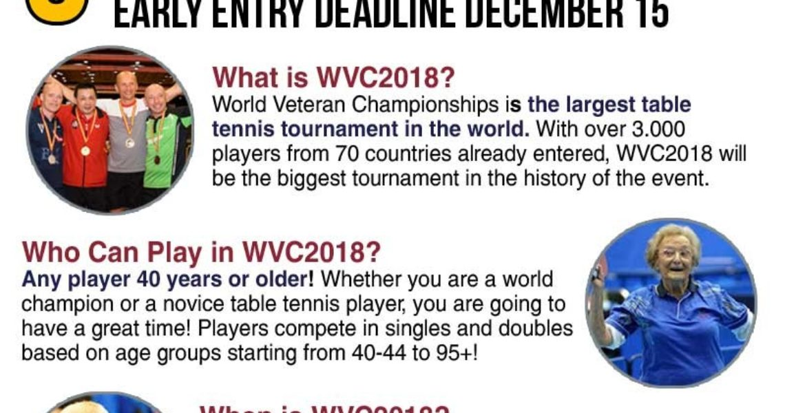 Save on Your World Veteran Championships 2018 Entry
